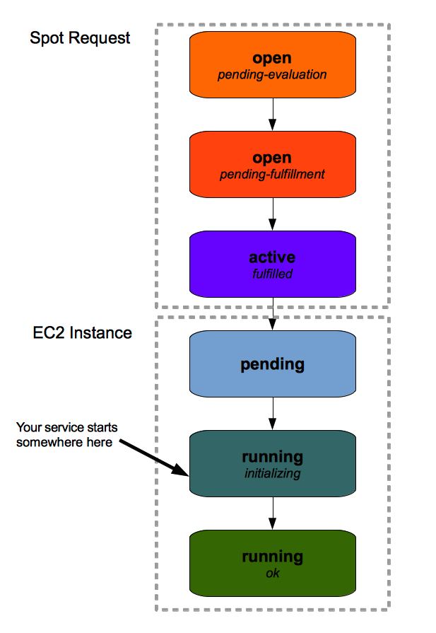 ec2_cycle