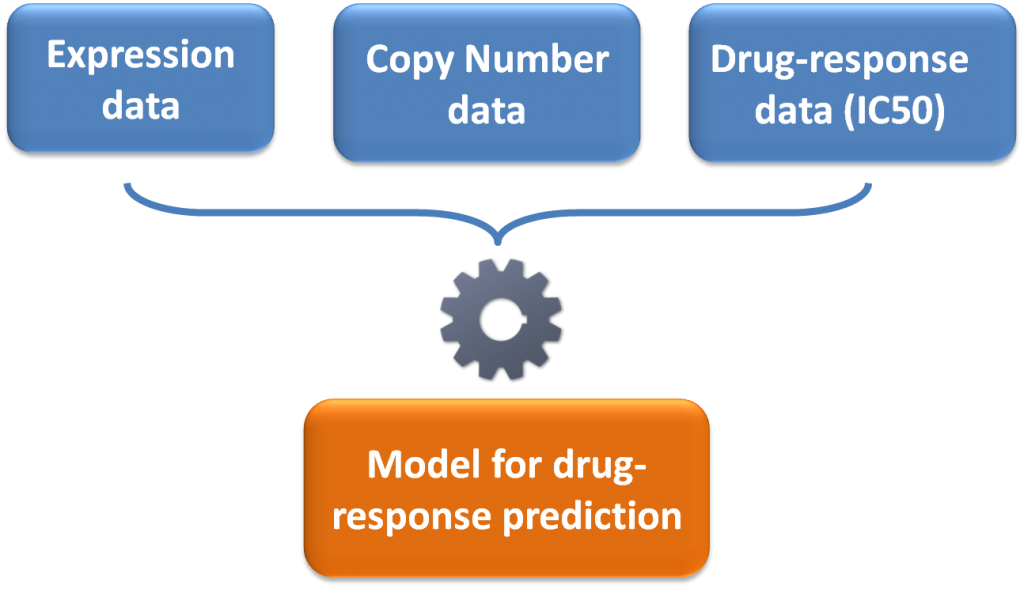 pharmacogenomics app model