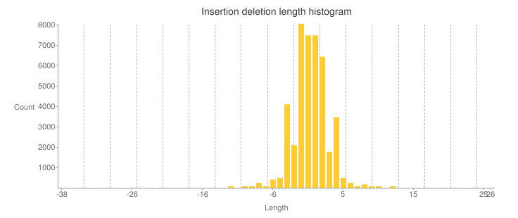 WES_insertions_and_deletions_length