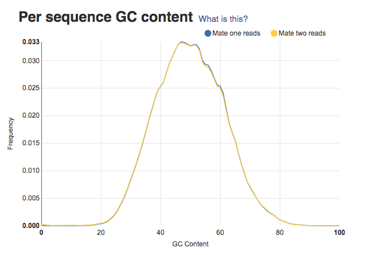 per sequence GC content