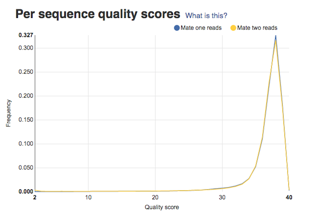 per sequence quality score