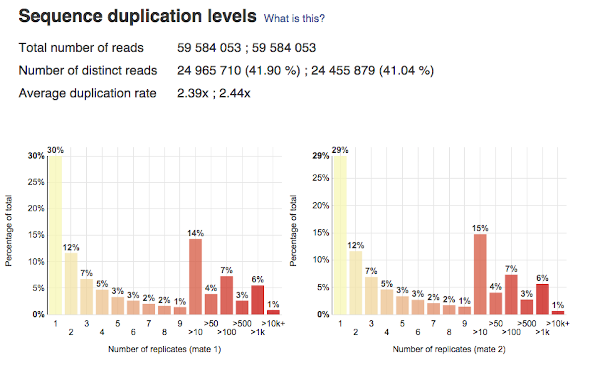 sequence duplication levels